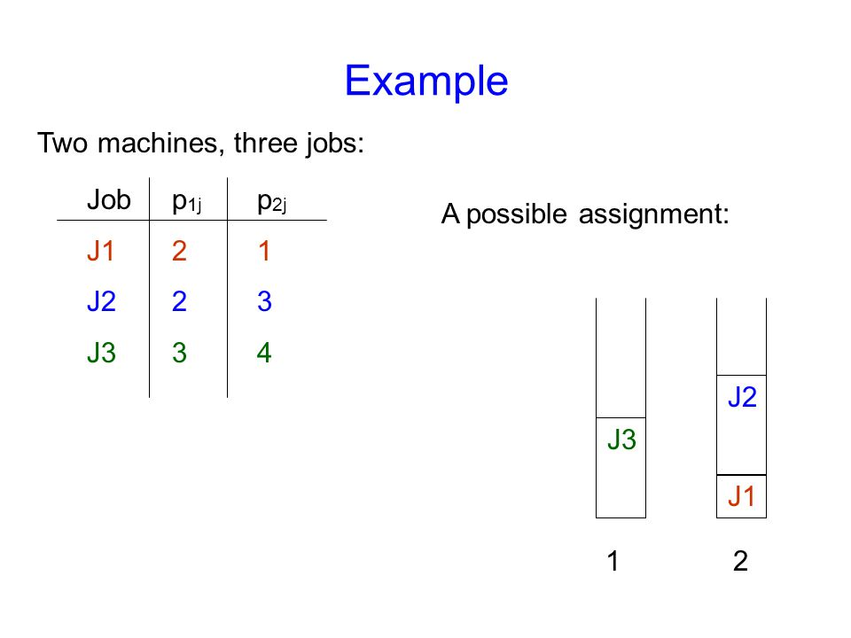 Example Jobp 1j p 2j J121 J223 J334 Two machines, three jobs: A possible assignment: 12 J3 J1 J2