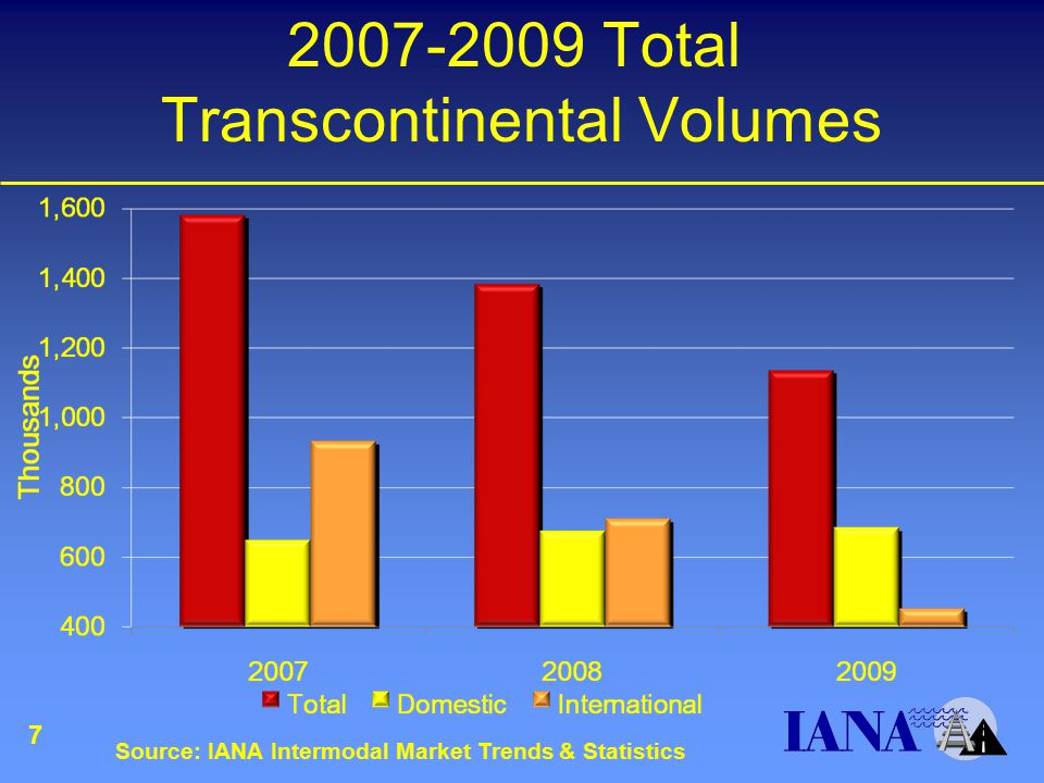 2007-2009 Total Transcontinental Volumes 7 Source: IANA Intermodal Market Trends & Statistics