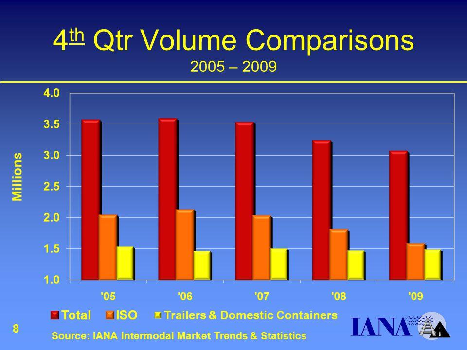 4 th Qtr Volume Comparisons 2005 – 2009 Source: IANA Intermodal Market Trends & Statistics 8