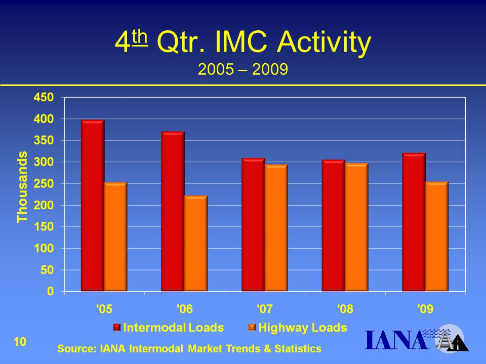 4 th Qtr. IMC Activity 2005 – 2009 10