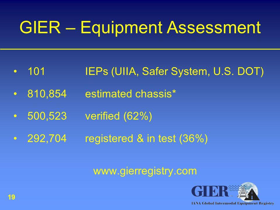 GIER – Equipment Assessment 101 IEPs (UIIA, Safer System, U.S.