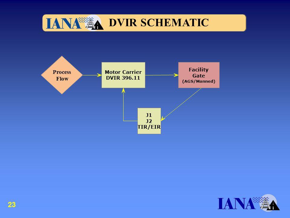 Motor Carrier DVIR 396.11 Facility Gate (AGS/Manned) J1 J2 TIR/EIR Process Flow DVIR SCHEMATIC 23