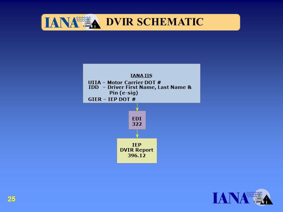 IEP DVIR Report 396.12 EDI 322 DVIR SCHEMATIC IANA IIS UIIA – Motor Carrier DOT # IDD – Driver First Name, Last Name & Pin (e-sig) GIER – IEP DOT # 25