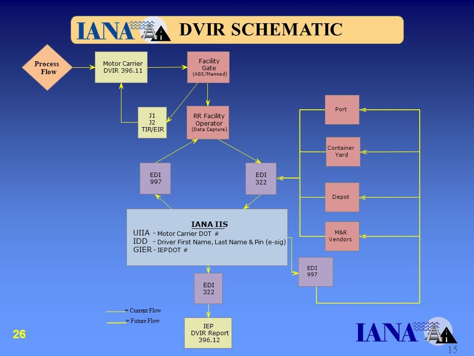 Motor Carrier DVIR 396.11 Facility Gate (AGS /Manned) J1 J2 TIR/EIR Process Flow = Current Flow = Future Flow RR Facility Operator (Data Capture) EDI 322 IANA IIS UIIA - Motor Carrier DOT # IDD - Driver First Name, Last Name & Pin (e-sig) GIER- IEP DOT # EDI 997 IEP DVIR Report 396.12 EDI 322 EDI 997 Port Container Yard Depot M&R Vendors 15 DVIR SCHEMATIC 26