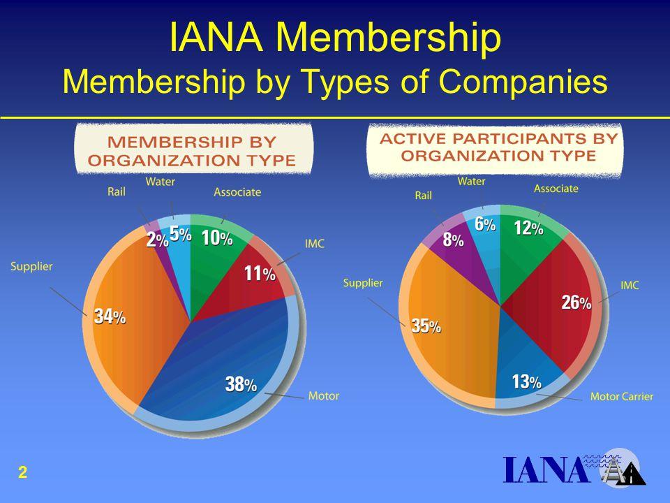 IANA Membership Membership by Types of Companies 2