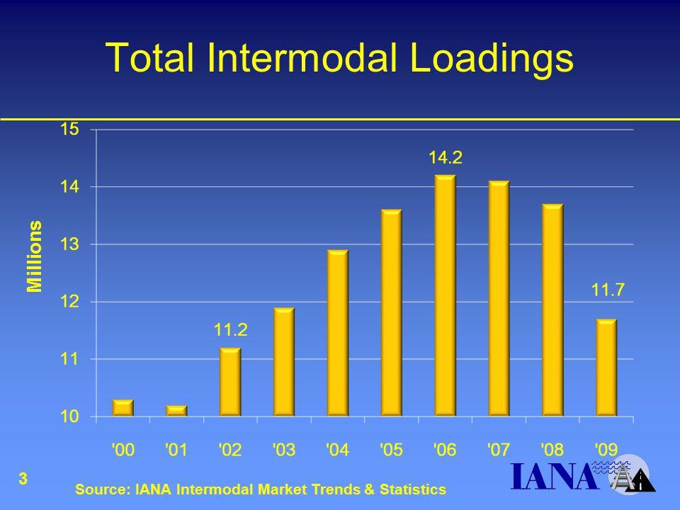 Total Intermodal Loadings Millions Source: IANA Intermodal Market Trends & Statistics 3