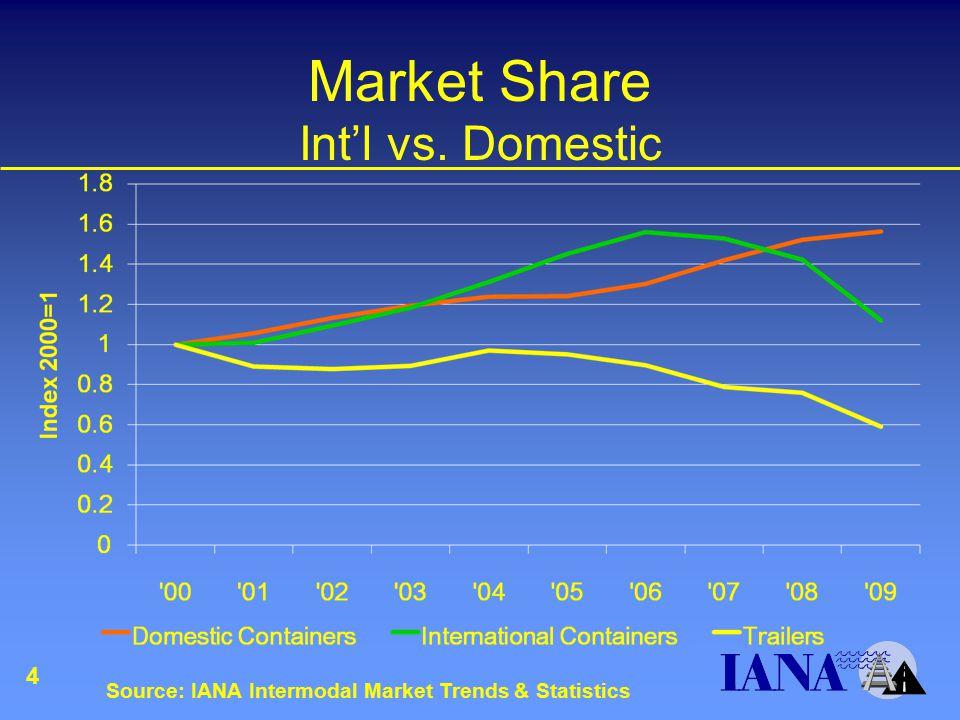 Market Share Int'l vs. Domestic 4 Source: IANA Intermodal Market Trends & Statistics
