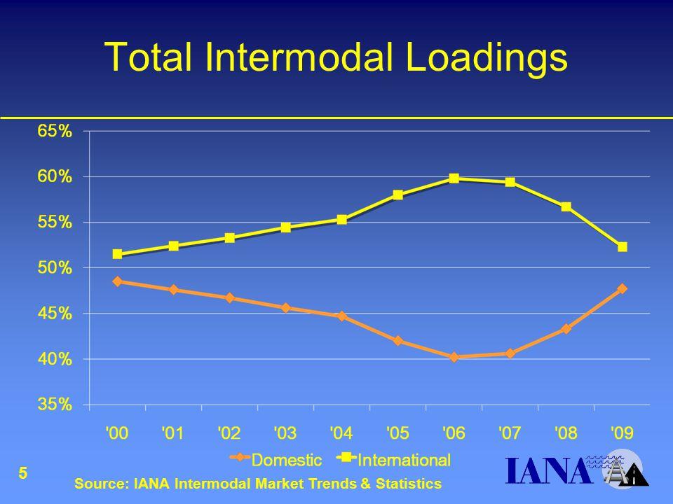 Total Intermodal Loadings 5 Source: IANA Intermodal Market Trends & Statistics