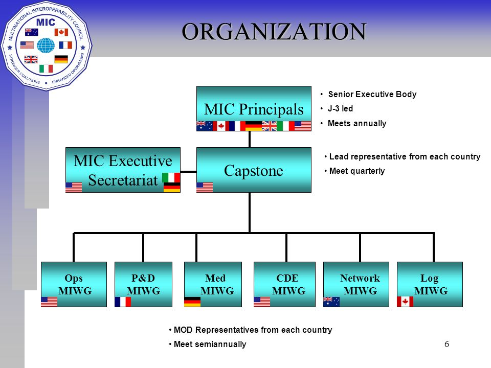 6ORGANIZATION MIC Principals Ops MIWG P&D MIWG CDE MIWG Network MIWG Log MIWG Capstone MIC Executive Secretariat Senior Executive Body J-3 led Meets annually Lead representative from each country Meet quarterly MOD Representatives from each country Meet semiannually Med MIWG