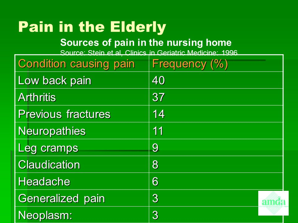 Pain in the Elderly   Degenerative joint disease   Gastrointestinal causes   Fibromyalgia   Peripheral vascular disease   Rheumatoid arthritis   Post-stroke syndromes   Low back disorders   Improper positioning Conditions Associated with the Development of Pain in the Elderly