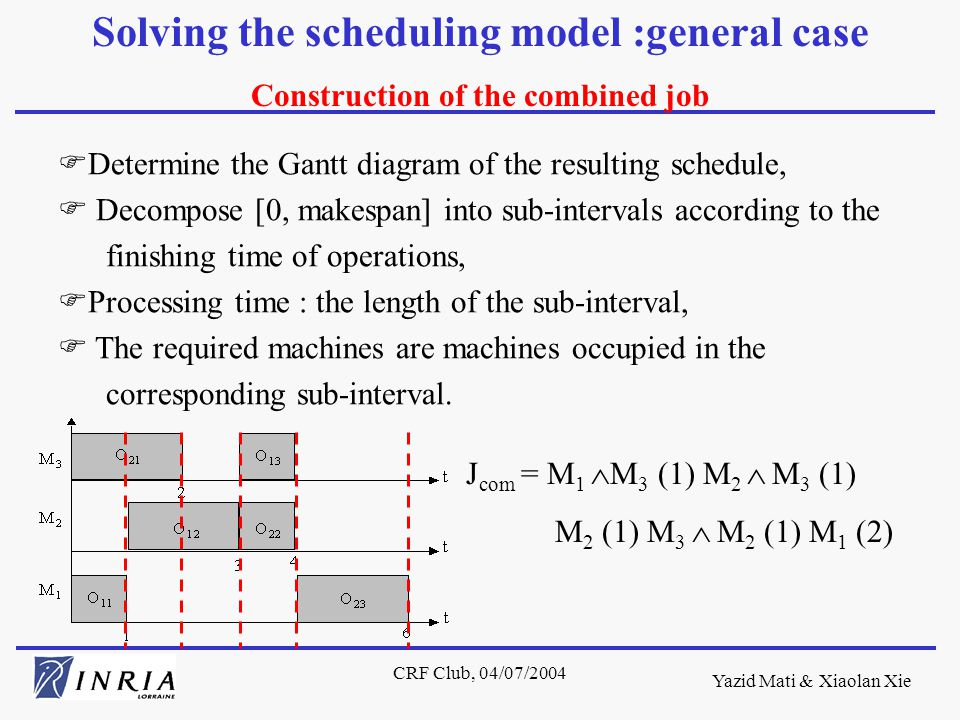 Yazid Mati & Xiaolan Xie CRF Club, 04/07/2004 FDetermine the Gantt diagram of the resulting schedule, F Decompose [0, makespan] into sub-intervals according to the finishing time of operations, FProcessing time : the length of the sub-interval, F The required machines are machines occupied in the corresponding sub-interval.