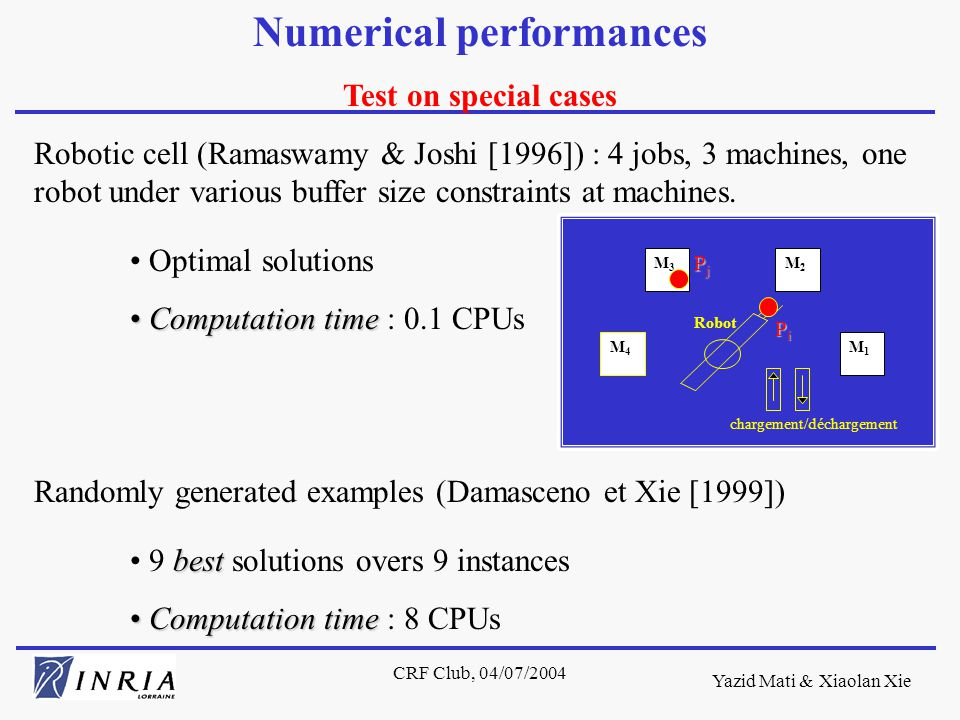 Yazid Mati & Xiaolan Xie CRF Club, 04/07/2004 Numerical performances Test on special cases Robotic cell (Ramaswamy & Joshi [1996]) : 4 jobs, 3 machines, one robot under various buffer size constraints at machines.