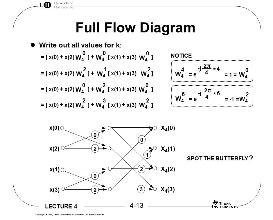 LECTURE 4 4-13 Copyright  1998, Texas Instruments Incorporated All Rights Reserved Full Flow Diagram = [ x(0) + x(2) ] + [ x(1) + x(3) ] W4W4 2 W4W4 1 W4W4 2 W4W4 0 W4W4 2 W4W4 0 W4W4 2 W4W4 3 W4W4 2 W4W4 0 W4W4 0 W4W4 0 Write out all values for k: SPOT THE BUTTERFLY .
