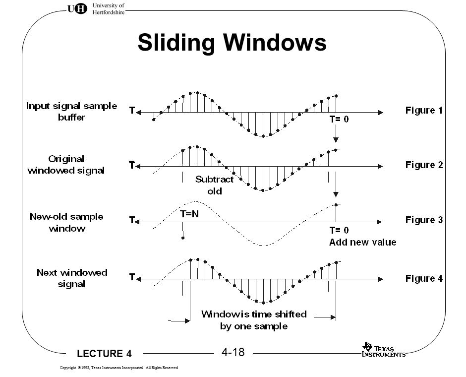 LECTURE 4 4-18 Copyright  1998, Texas Instruments Incorporated All Rights Reserved Sliding Windows