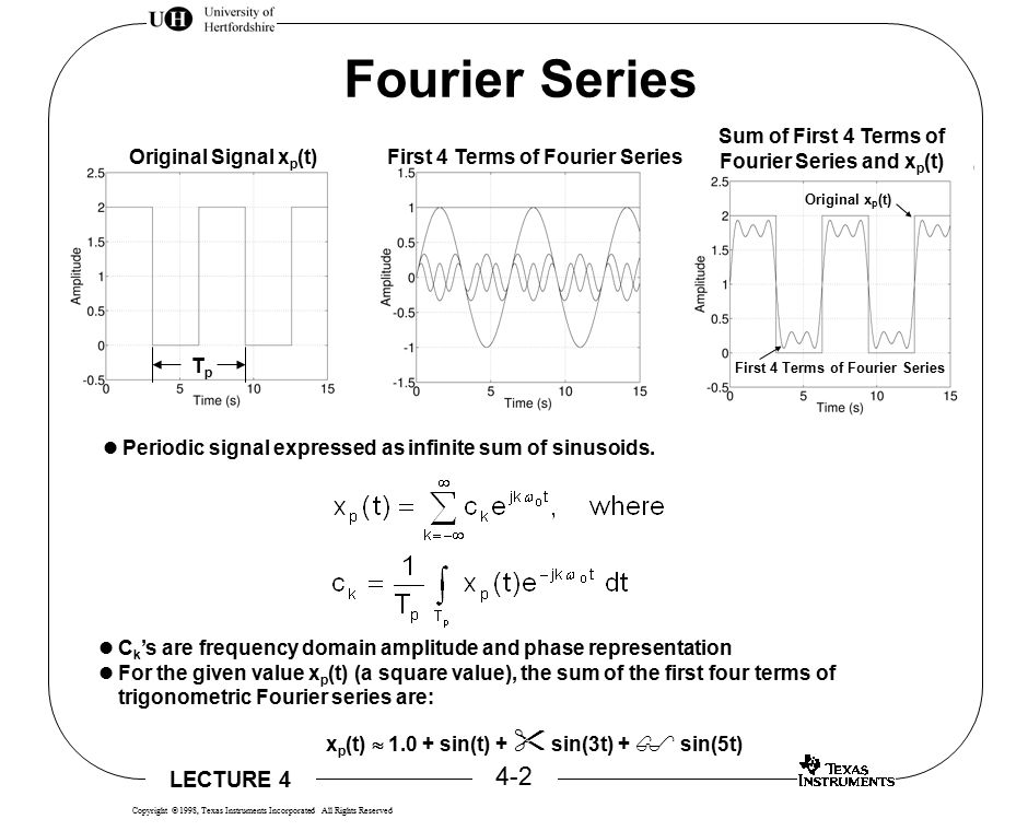 LECTURE 4 4-3 Copyright  1998, Texas Instruments Incorporated All Rights Reserved Fourier Transform  C k = 1 TpTp T p /2 -T p /2 x(t) e - j(k   t) dt WHERE C(  ) = dd 22  x(t) e - j  t dt   Increase T P = Period Increases    No Repetition 1 TpTp =  22 dd 22 k  0  Discrete coefficients C k become continuous C(  ) Discrete frequency variable becomes continuous  x(t) e - j  t dt   C(  ) d  2  = X(  ) =  X(  ) e j  t d    x(t) = 1 22 normalize INVERSE FT PAIR x(t) =  C k e j(k  0 t)  k=-  TPTP 