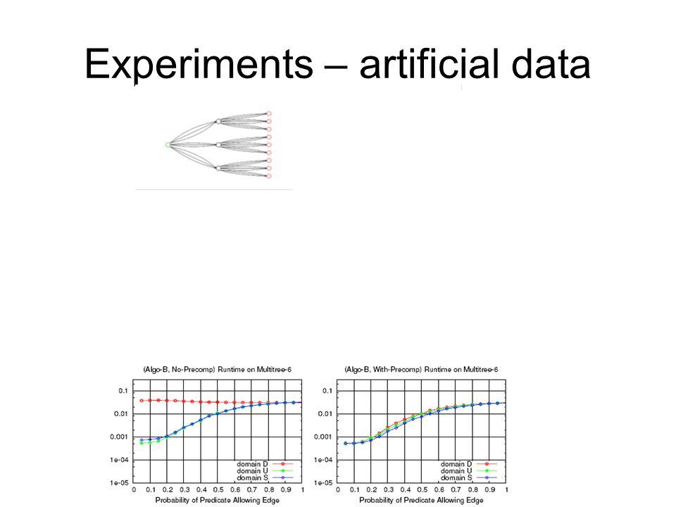 Experiments – artificial data