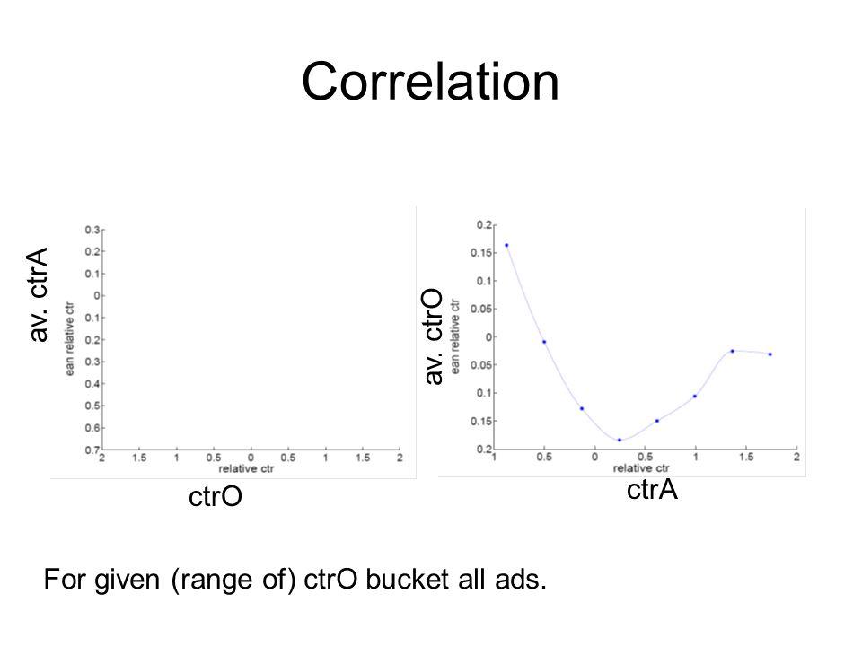 Correlation ctrO av. ctrA ctrA av. ctrO For given (range of) ctrO bucket all ads.