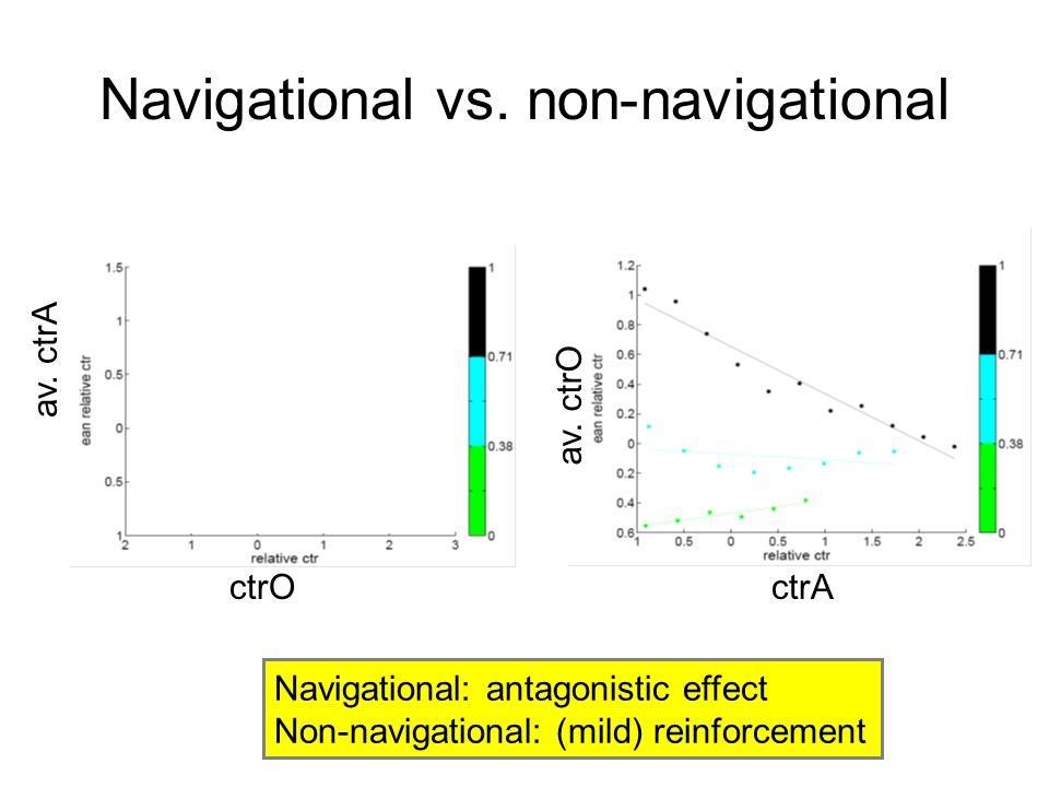 Navigational vs. non-navigational ctrA av. ctrO ctrO av. ctrA Navigational: antagonistic effect Non-navigational: (mild) reinforcement