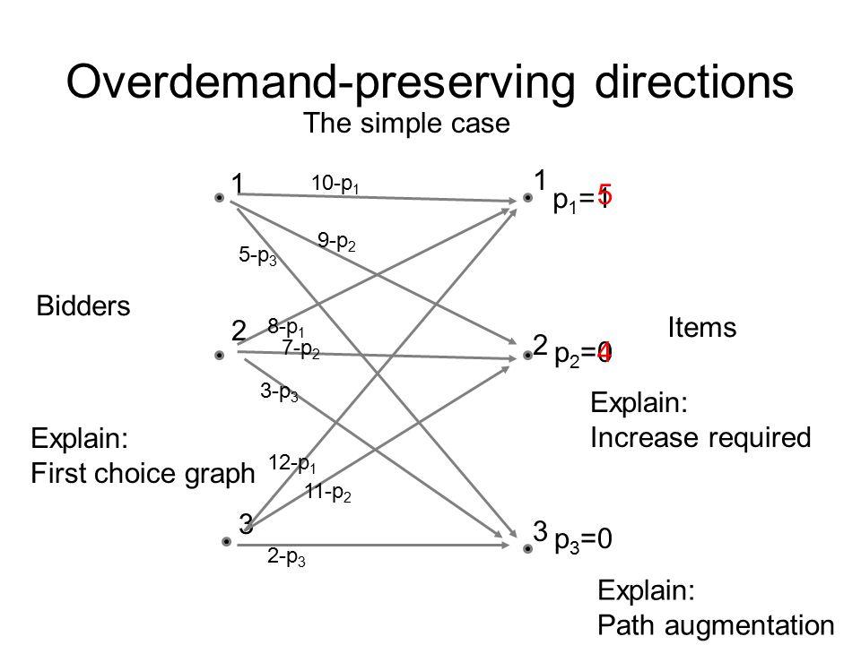 Overdemand-preserving directions Bidders 1 1 2 3 3 2 Items 10-p 1 9-p 2 12-p 1 7-p 2 5-p 3 3-p 3 8-p 1 2-p 3 11-p 2 p 1 =1 p 2 =0 p 3 =0 Explain: Firs