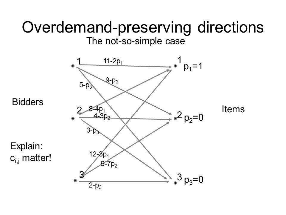 Overdemand-preserving directions Bidders 1 1 2 3 3 2 Items 11-2p 1 9-p 2 12-3p 1 4-3p 2 5-p 3 3-p 3 8-4p 1 2-p 3 9-7p 2 p 1 =1 p 2 =0 p 3 =0 Explain: