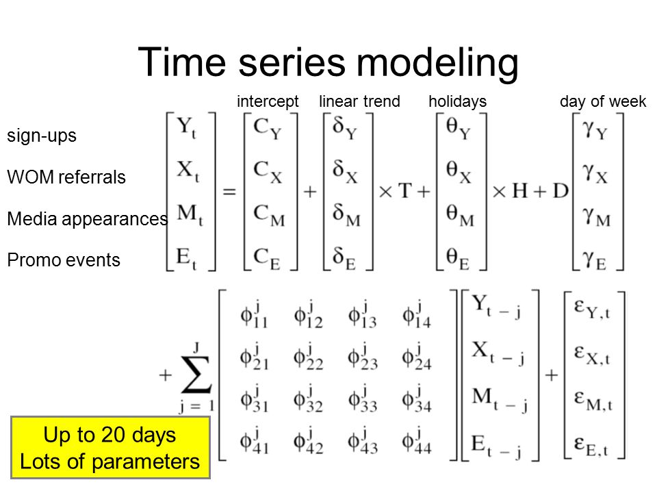 Time series modeling sign-ups WOM referrals Media appearances Promo events interceptlinear trendholidaysday of week Up to 20 days Lots of parameters