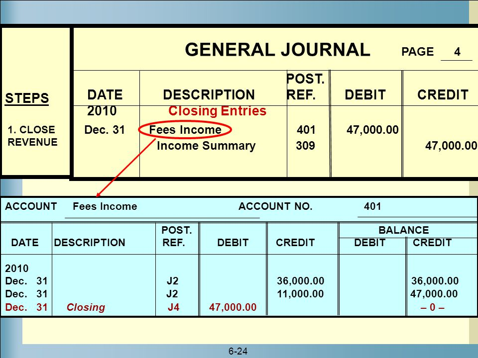 6-24 GENERAL JOURNAL PAGE 4 POST. DATE DESCRIPTION REF. DEBIT CREDIT 2010 Closing Entries Dec. 31 Fees Income 401 47,000.00 Income Summary 309 47,000.