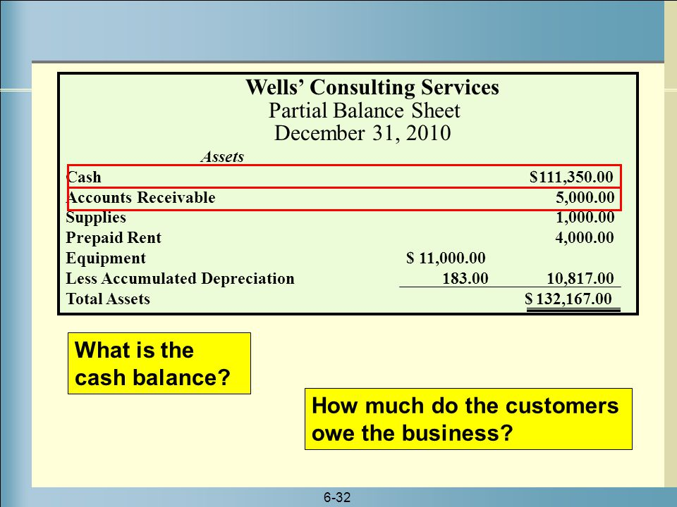 6-32 What is the cash balance? How much do the customers owe the business? Wells' Consulting Services Partial Balance Sheet December 31, 2010 Assets C