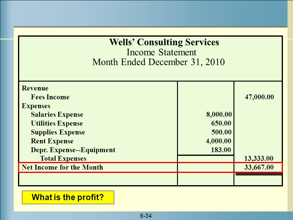 6-34 Wells' Consulting Services Income Statement Month Ended December 31, 2010 Revenue Fees Income 47,000.00 Expenses Salaries Expense 8,000.00 Utilit