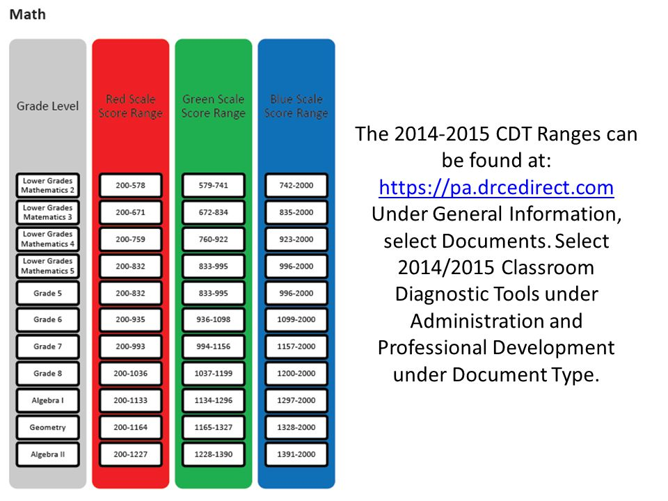 The 2014-2015 CDT Ranges can be found at: https://pa.drcedirect.com Under General Information, select Documents. Select 2014/2015 Classroom Diagnostic
