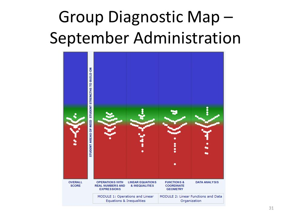 Group Diagnostic Map – September Administration 31