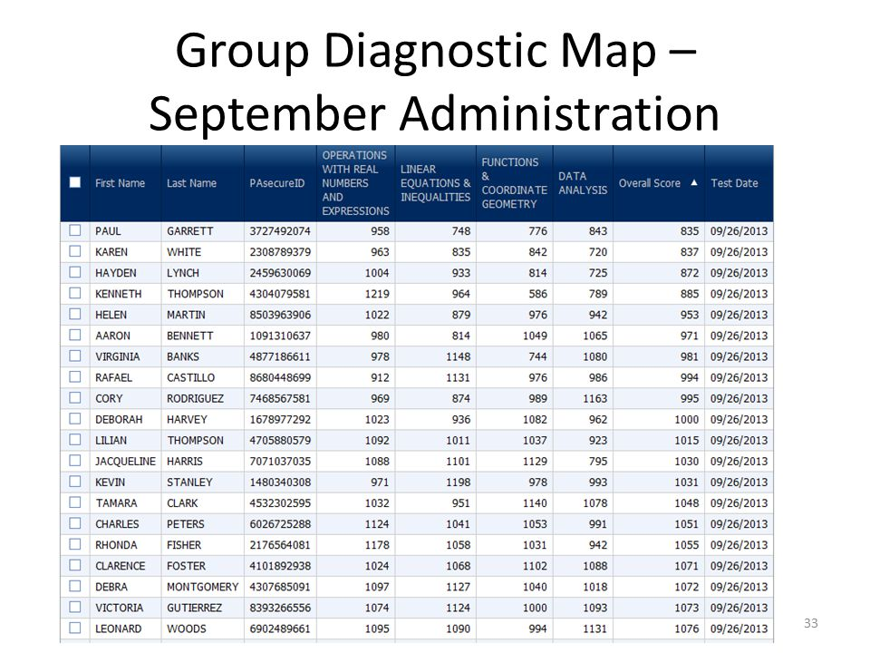 Group Diagnostic Map – September Administration 33