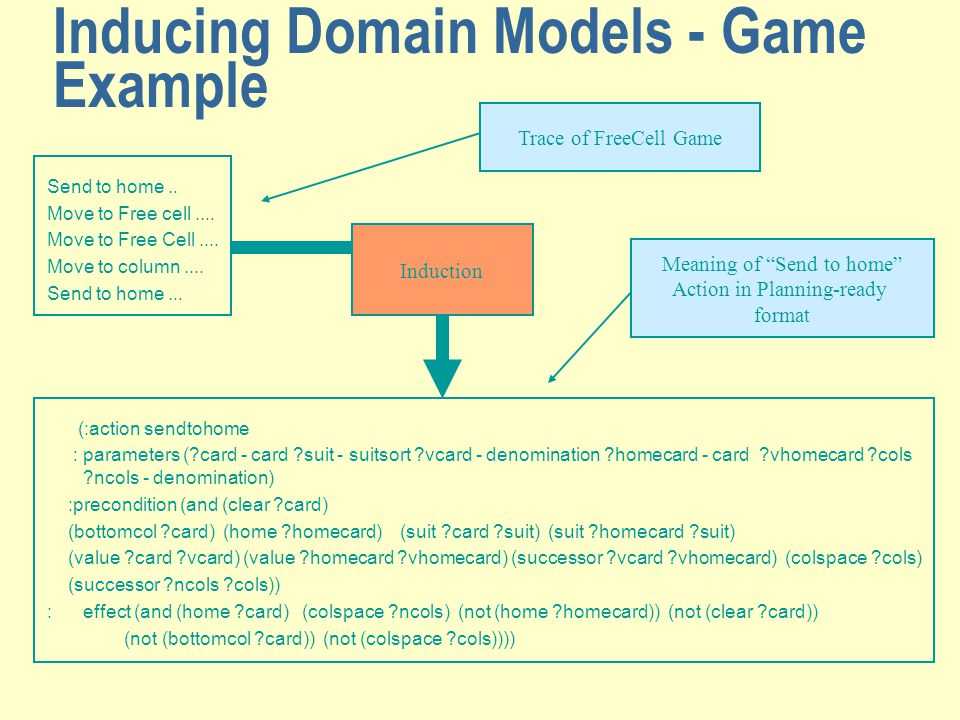 Inducing Domain Models - Game Example Send to home.. Move to Free cell.... Move to Free Cell.... Move to column.... Send to home... (:action sendtohom