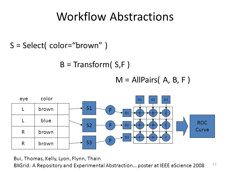 Workflow Abstractions B1 B2 B3 A1A2A3 FFF F FF FF F Lbrown Lblue Rbrown R S1 S2 S3 eyecolor F F F ROC Curve S = Select( color= brown ) B = Transform( S,F ) M = AllPairs( A, B, F ) Bui, Thomas, Kelly, Lyon, Flynn, Thain BXGrid: A Repository and Experimental Abstraction… poster at IEEE eScience 2008 13
