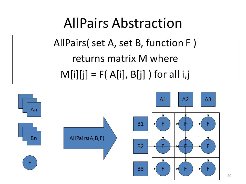 AllPairs Abstraction AllPairs( set A, set B, function F ) returns matrix M where M[i][j] = F( A[i], B[j] ) for all i,j B1 B2 B3 A1A2A3 FFF A1 An B1 Bn F AllPairs(A,B,F) F FF FF F 20