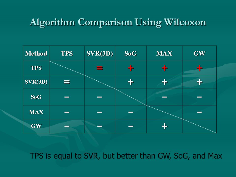 Algorithm Comparison Using Wilcoxon MethodTPSSVR(3D)SoGMAXGW TPS=+++ SVR(3D)=+++ SoG---- MAX---- GW---+ TPS is equal to SVR, but better than GW, SoG, and Max