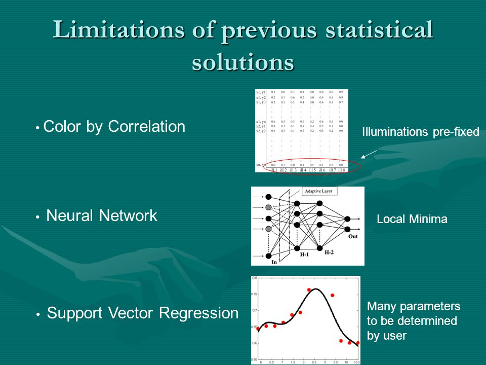 Limitations of previous statistical solutions Color by Correlation Illuminations pre-fixed Neural Network Local Minima Support Vector Regression Many parameters to be determined by user