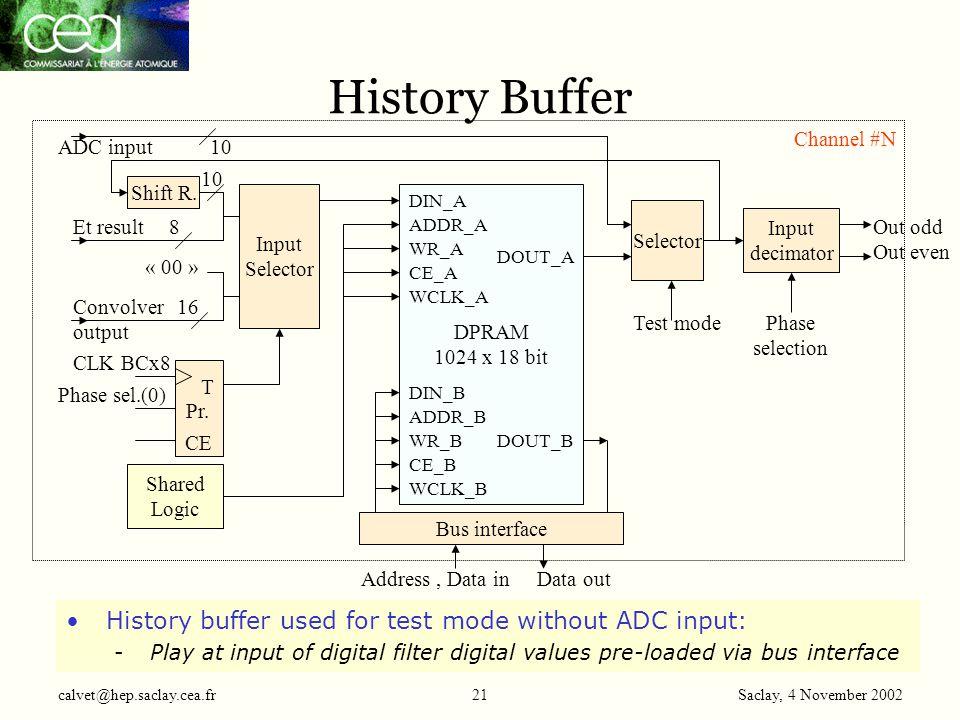Saclay, 4 November 2002 calvet@hep.saclay.cea.fr21 History Buffer Input Selector Shift R.
