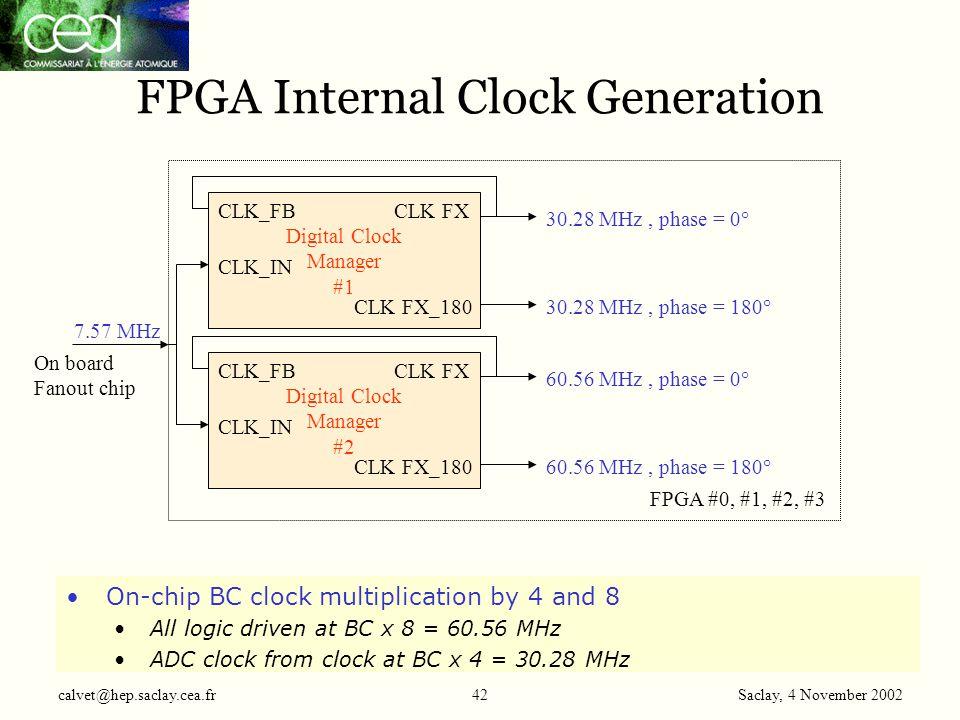 Saclay, 4 November 2002 calvet@hep.saclay.cea.fr42 FPGA Internal Clock Generation Digital Clock Manager #1 CLK_IN CLK FX CLK FX_180 CLK_FB 7.57 MHz 30.28 MHz, phase = 0° 30.28 MHz, phase = 180° Digital Clock Manager #2 CLK_IN CLK FX CLK FX_180 CLK_FB 60.56 MHz, phase = 0° 60.56 MHz, phase = 180° FPGA #0, #1, #2, #3 On board Fanout chip On-chip BC clock multiplication by 4 and 8 All logic driven at BC x 8 = 60.56 MHz ADC clock from clock at BC x 4 = 30.28 MHz