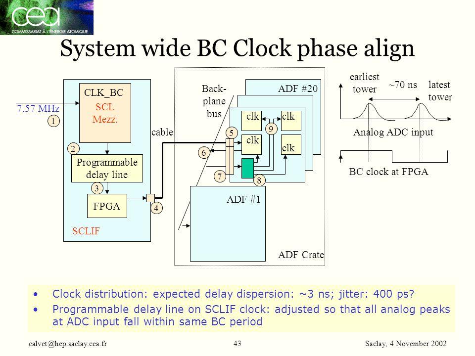 Saclay, 4 November 2002 calvet@hep.saclay.cea.fr43 System wide BC Clock phase align SCL Mezz.