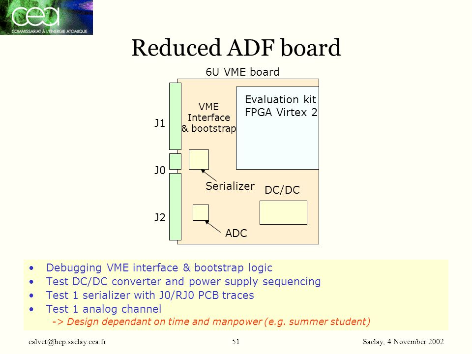 Saclay, 4 November 2002 calvet@hep.saclay.cea.fr51 Reduced ADF board Evaluation kit FPGA Virtex 2 DC/DC Serializer 6U VME board Debugging VME interfac