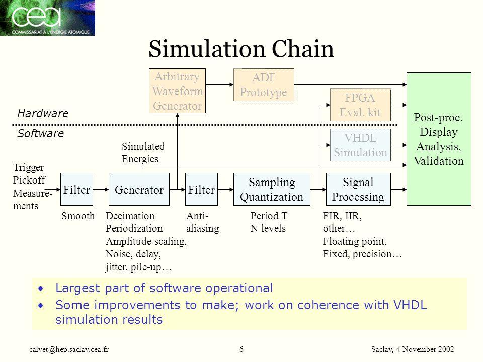 Saclay, 4 November 2002 calvet@hep.saclay.cea.fr47 Power Estimation Logic 3.3 V –0.75 A per board -> converted from +5V with DC/DC @85% eff.: 0.6 A / board 12 A /crate FPGA Core 1.5V –3.2 A per ADF board -> converted from +5V with DC/DC @85% eff.: 1.2 A / board 23 A /crate ADC 3.3 V –2.8 A per board; 60 A per crate ADC driver –5 V –0.6 A per board; 12 A per crate Crate requirement: +5V 45A; +3.3V 60A; -5V 12A