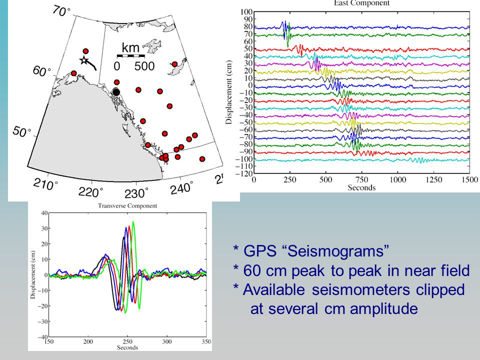 """* GPS """"Seismograms"""" * 60 cm peak to peak in near field * Available seismometers clipped at several cm amplitude"""
