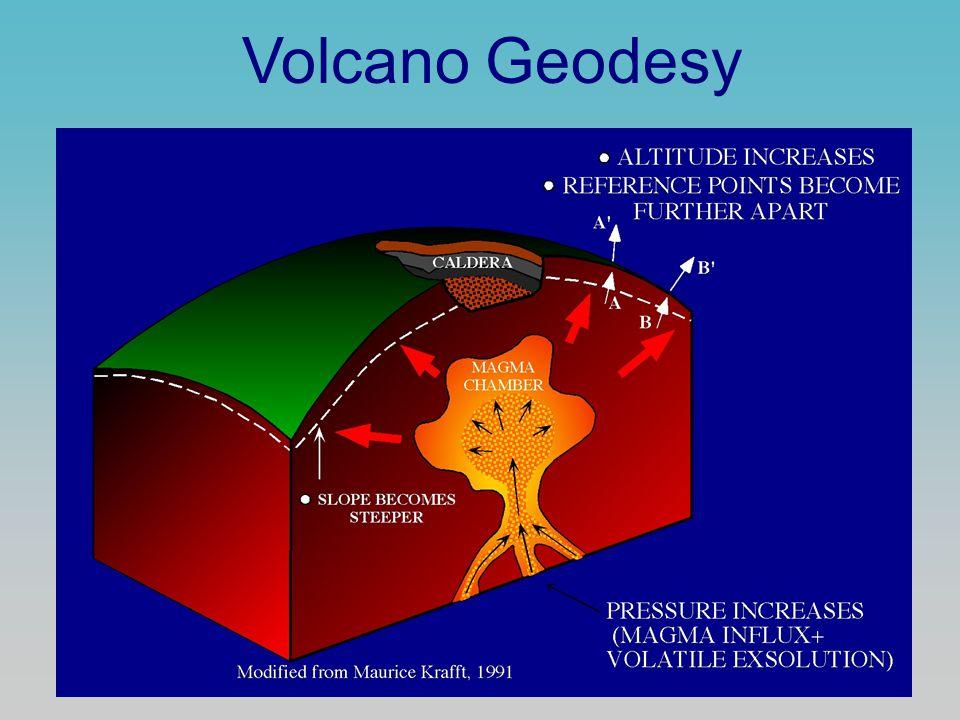 Volcano Geodesy