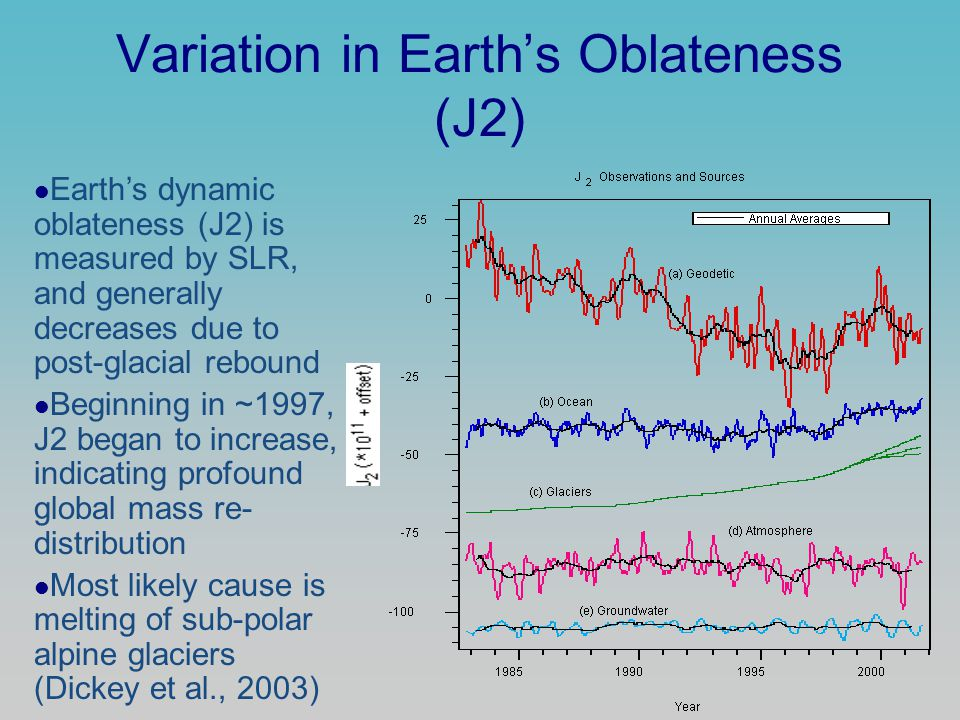 Variation in Earth's Oblateness (J2) Earth's dynamic oblateness (J2) is measured by SLR, and generally decreases due to post-glacial rebound Beginning