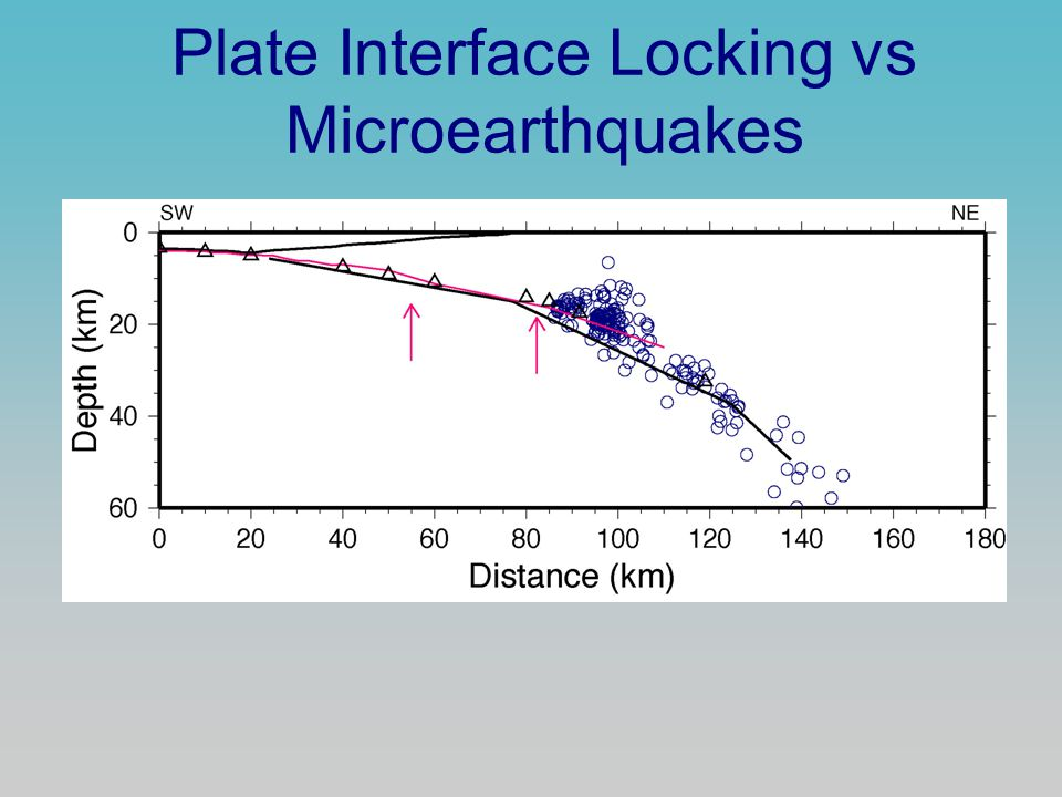 Plate Interface Locking vs Microearthquakes