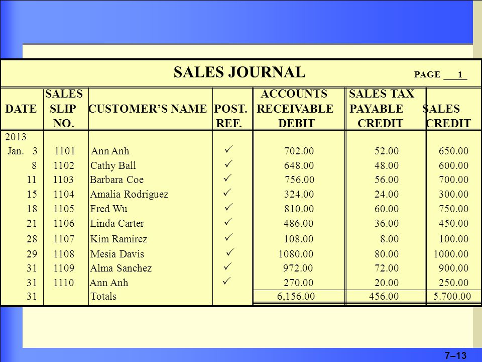 7–13 SALES JOURNAL PAGE 1 SALES ACCOUNTS SALES TAX DATE SLIP CUSTOMER'S NAME POST.