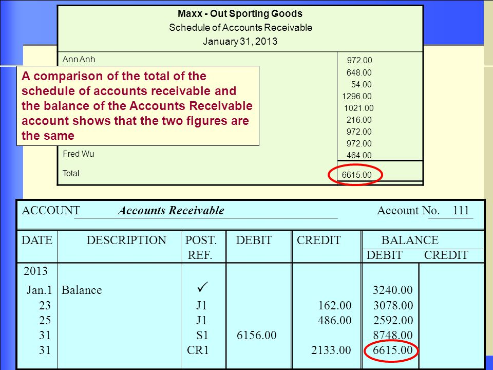 7–34 7-34 Maxx - Out Sporting Goods Schedule of Accounts Receivable January 31, 2013 Ann Anh Cathy Ball Linda Carter Barbara Coe Mesia Davis Kim Ramirez Amalia Rodriguez Alma Sanchez Fred Wu Total 972.00 648.00 54.00 1296.00 1021.00 216.00 972.00 464.00 6615.00 ACCOUNT Accounts Receivable Account No.