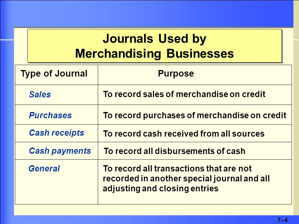 7–4 Journals Used by Merchandising Businesses Sales Purchases Cash receipts Cash payments General To record sales of merchandise on credit To record purchases of merchandise on credit To record cash received from all sources Type of JournalPurpose To record all disbursements of cash To record all transactions that are not recorded in another special journal and all adjusting and closing entries