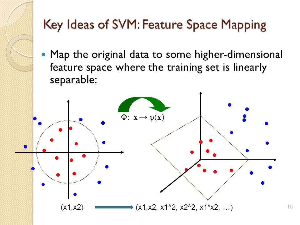 15 Key Ideas of SVM: Feature Space Mapping Map the original data to some higher-dimensional feature space where the training set is linearly separable