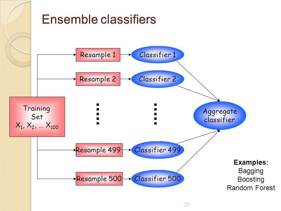 23 Ensemble classifiers Training Set X 1, X 2, … X 100 Classifier 1 Resample 1 Classifier 2 Resample 2 Classifier 499 Resample 499 Classifier 500 Resample 500 Examples: Bagging Boosting Random Forest Aggregate classifier